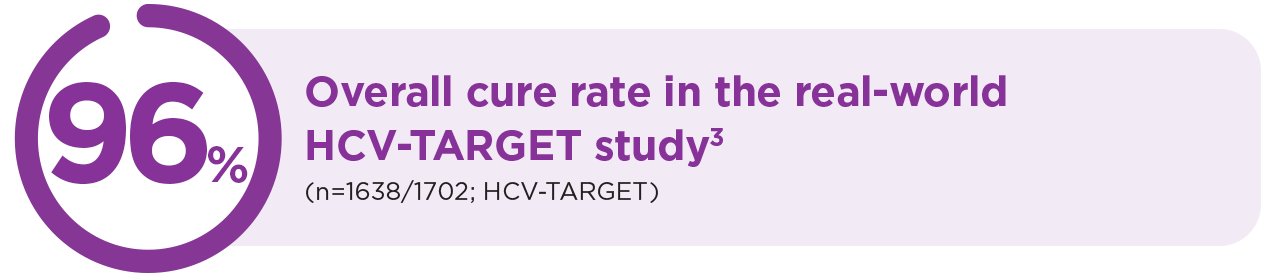 96% icon [96% overall cure rate in the real-world HCV-TARGET study (n=1638/1702; HCV-TARGET)]