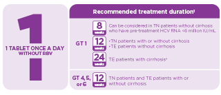 Dosing chart [Recommended treatment duration for HARVONI]